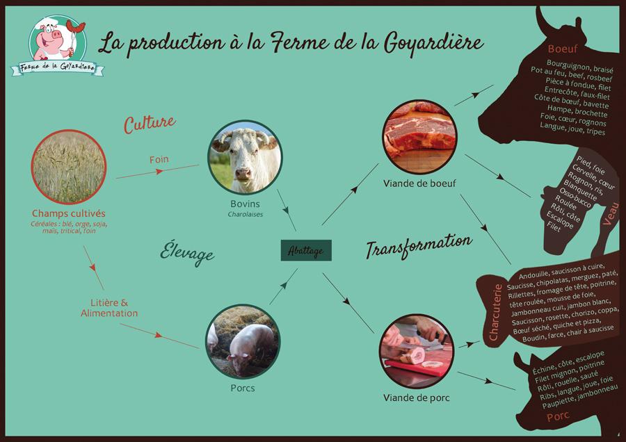 production, ferme de la goyardiere, corbelin